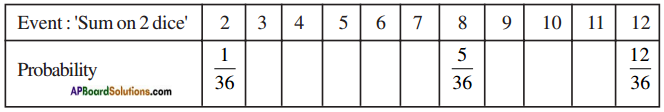 AP SSC 10th Class Maths Solutions Chapter 13 Probability Ex 13.2 4