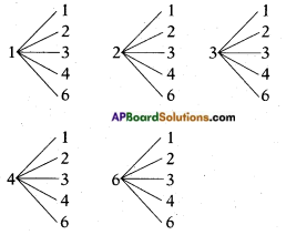 AP SSC 10th Class Maths Solutions Chapter 13 Probability Ex 13.2 7
