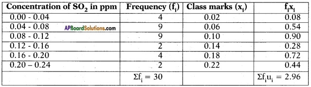 AP SSC 10th Class Maths Solutions Chapter 14 Statistics Ex 14.1 14