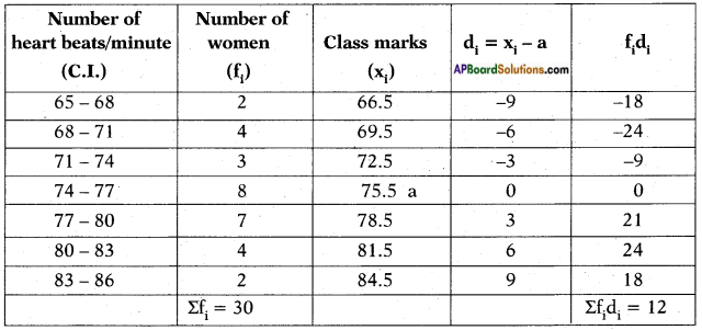 AP SSC 10th Class Maths Solutions Chapter 14 Statistics Ex 14.1 8