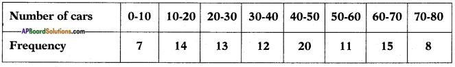 AP SSC 10th Class Maths Solutions Chapter 14 Statistics Ex 14.2 11