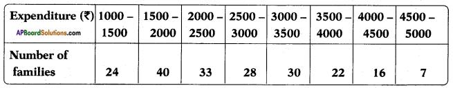 AP SSC 10th Class Maths Solutions Chapter 14 Statistics Ex 14.2 5