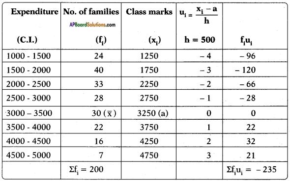 AP SSC 10th Class Maths Solutions Chapter 14 Statistics Ex 14.2 6