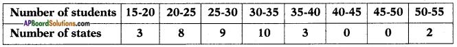 AP SSC 10th Class Maths Solutions Chapter 14 Statistics Ex 14.2 7