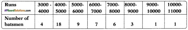 AP SSC 10th Class Maths Solutions Chapter 14 Statistics Ex 14.2 9