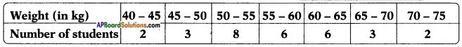 AP SSC 10th Class Maths Solutions Chapter 14 Statistics Ex 14.3 13