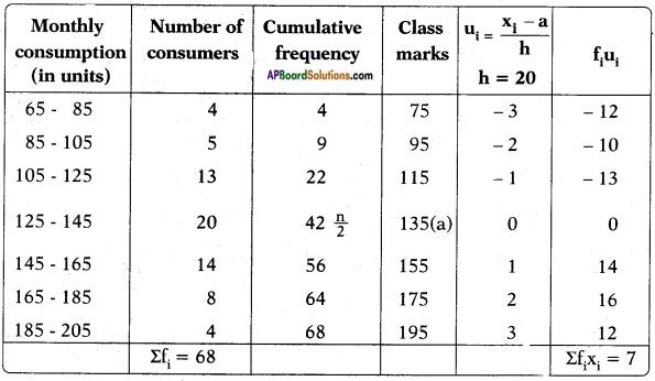 AP SSC 10th Class Maths Solutions Chapter 14 Statistics Ex 14.3 2
