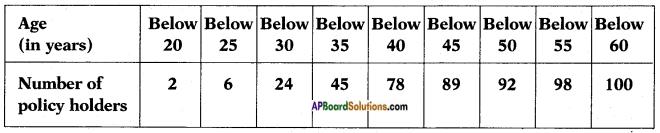 AP SSC 10th Class Maths Solutions Chapter 14 Statistics Ex 14.3 5