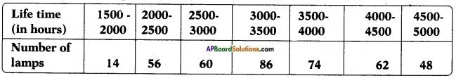 AP SSC 10th Class Maths Solutions Chapter 14 Statistics Ex 14.3 9