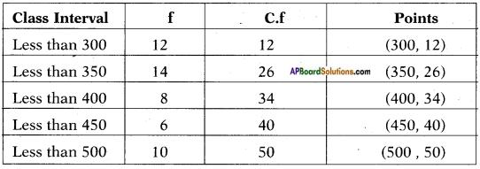 AP SSC 10th Class Maths Solutions Chapter 14 Statistics Ex 14.4 2