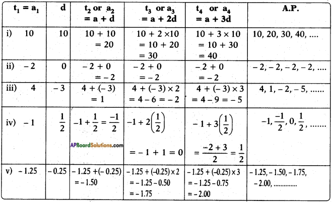 AP SSC 10th Class Maths Solutions Chapter 6 Progressions Ex 6.1 3