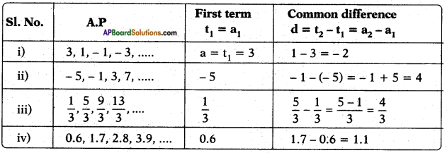 AP SSC 10th Class Maths Solutions Chapter 6 Progressions Ex 6.1 4