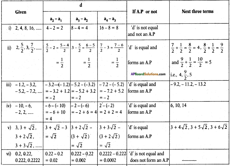 AP SSC 10th Class Maths Solutions Chapter 6 Progressions Ex 6.1 5