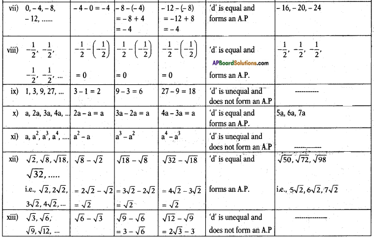 AP SSC 10th Class Maths Solutions Chapter 6 Progressions Ex 6.1 6