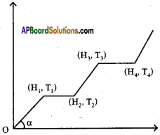 AP SSC 10th Class Physics Important Questions Chapter 1 Heat 10