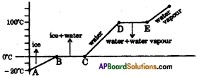 AP SSC 10th Class Physics Important Questions Chapter 1 Heat 16