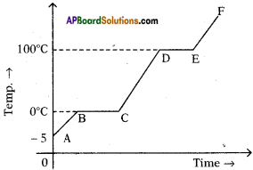 AP SSC 10th Class Physics Important Questions Chapter 1 Heat 2