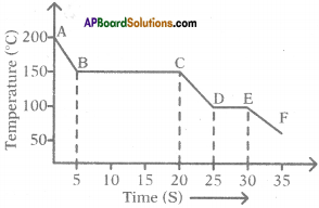 AP SSC 10th Class Physics Important Questions Chapter 1 Heat 21