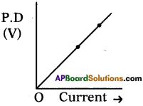 AP SSC 10th Class Physics Important Questions Chapter 11 Electric Current 14