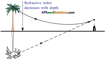 AP SSC 10th Class Physics Important Questions Chapter 5 Refraction of Light at Plane Surfaces 28