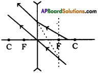 AP SSC 10th Class Physics Important Questions Chapter 6 Refraction of Light at Curved Surfaces 15