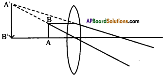 AP SSC 10th Class Physics Important Questions Chapter 6 Refraction of Light at Curved Surfaces 18