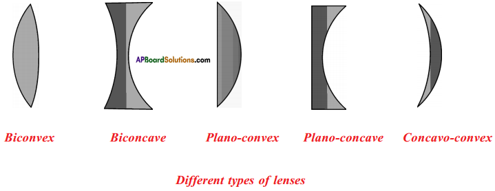 AP SSC 10th Class Physics Important Questions Chapter 6 Refraction of Light at Curved Surfaces 19