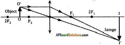 AP SSC 10th Class Physics Important Questions Chapter 6 Refraction of Light at Curved Surfaces 24