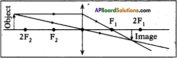 AP SSC 10th Class Physics Important Questions Chapter 6 Refraction of Light at Curved Surfaces 25