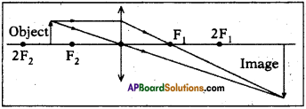 AP SSC 10th Class Physics Important Questions Chapter 6 Refraction of Light at Curved Surfaces 26