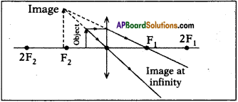AP SSC 10th Class Physics Important Questions Chapter 6 Refraction of Light at Curved Surfaces 27