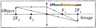 AP SSC 10th Class Physics Important Questions Chapter 6 Refraction of Light at Curved Surfaces 28