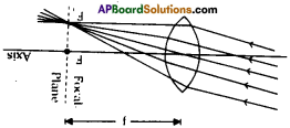AP SSC 10th Class Physics Important Questions Chapter 6 Refraction of Light at Curved Surfaces 3