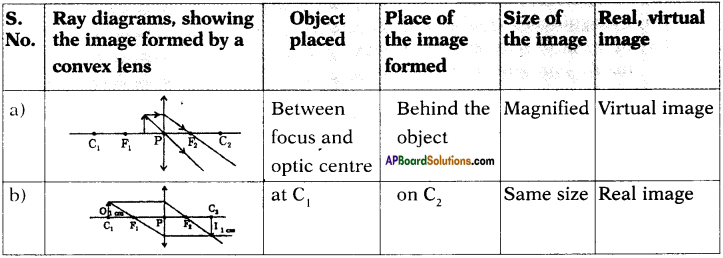 AP SSC 10th Class Physics Important Questions Chapter 6 Refraction of Light at Curved Surfaces 30