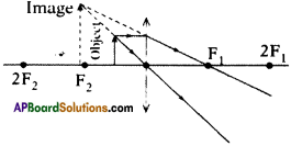 AP SSC 10th Class Physics Important Questions Chapter 6 Refraction of Light at Curved Surfaces 4