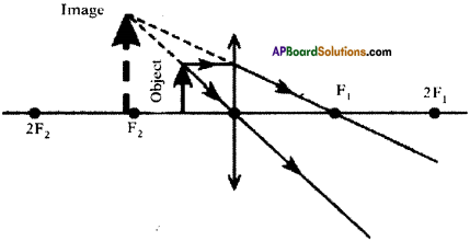 AP SSC 10th Class Physics Important Questions Chapter 6 Refraction of Light at Curved Surfaces 43