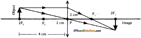 AP SSC 10th Class Physics Important Questions Chapter 6 Refraction of Light at Curved Surfaces 44