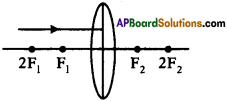 AP SSC 10th Class Physics Important Questions Chapter 6 Refraction of Light at Curved Surfaces 5