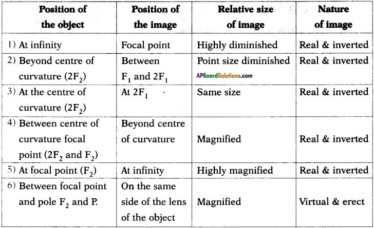 AP SSC 10th Class Physics Important Questions Chapter 6 Refraction of Light at Curved Surfaces 52