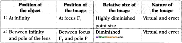AP SSC 10th Class Physics Important Questions Chapter 6 Refraction of Light at Curved Surfaces 53