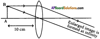 AP SSC 10th Class Physics Important Questions Chapter 6 Refraction of Light at Curved Surfaces 54