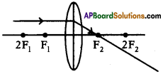 AP SSC 10th Class Physics Important Questions Chapter 6 Refraction of Light at Curved Surfaces 6