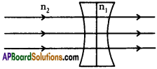 AP SSC 10th Class Physics Important Questions Chapter 6 Refraction of Light at Curved Surfaces 63