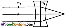 AP SSC 10th Class Physics Important Questions Chapter 6 Refraction of Light at Curved Surfaces 64