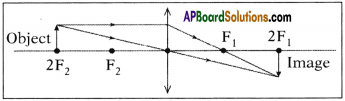 AP SSC 10th Class Physics Important Questions Chapter 6 Refraction of Light at Curved Surfaces 69