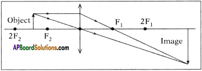 AP SSC 10th Class Physics Important Questions Chapter 6 Refraction of Light at Curved Surfaces 70