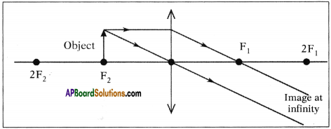 AP SSC 10th Class Physics Important Questions Chapter 6 Refraction of Light at Curved Surfaces 71