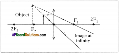 AP SSC 10th Class Physics Important Questions Chapter 6 Refraction of Light at Curved Surfaces 72