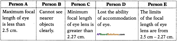 AP SSC 10th Class Physics Important Questions Chapter 7 Human Eye and Colourful World 15