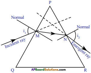AP SSC 10th Class Physics Important Questions Chapter 7 Human Eye and Colourful World 8